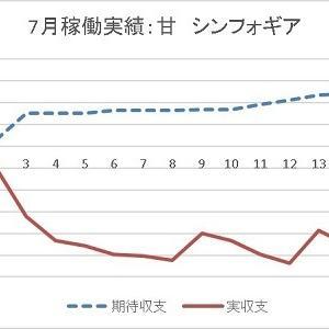 怒涛の21連チャンで大当たり72回 ~ シンフォギア 2019年7月 PART3
