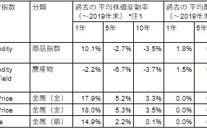 <米国ETF|商品系>コロナショック・原油安による価格下落率(GOLD、農産物、コモデティー全般) 2020年3月