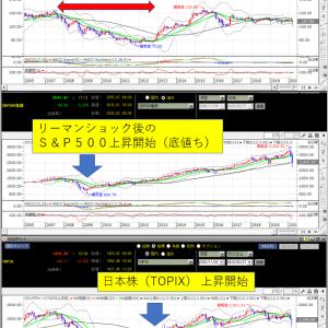 <コロナショック>米国株 反発後の為替変動に注意。円高で株価値が数割減る。