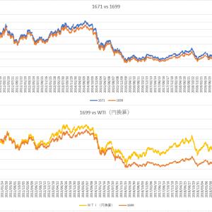 <コロナショック>WTI原油が反発しても、原油ETFが反発しないリスクに注意