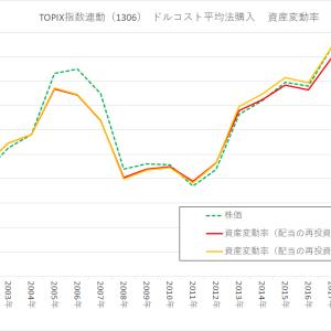<日本|長期投資>TOPIXをドルコスト平均法で20年間購入した後の、リターン・複利効果