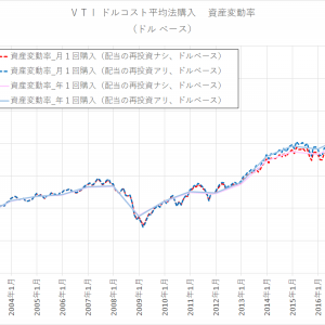 <ドルコスト平均法>購入頻度によるリターン比較(米国株インデックス、VTI)