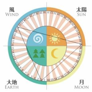 あなたの行動パターンは?「円推力」の4つのエリアからわかること