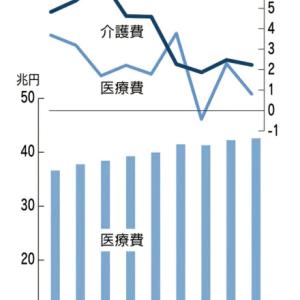 2020.2.18 ・介護保険料4月上げ 年1万円超の負担増