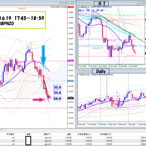 2020.6.19 GBPNZD SELL