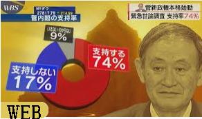 2020.9.18 ・菅内閣支持率74%、発足時歴代3位 「人柄」を評価  ・経済指標カレンダー
