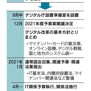 2020.9.24 ・マイナンバー、来年に口座と連動 政府がデジタル化推進 ・経済指標カレンダー