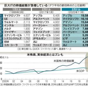 2020/11/26 ・NY株 危機下の株高、IT主導 ・経済指標カレンダー