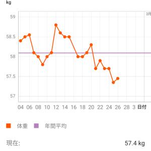 ダイエット 3週目 痩せ期!!