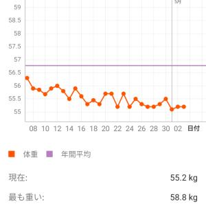 ダイエット17週目【4月の目標達成できず、、、】
