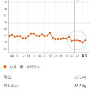 ダイエット25週目 【ゆっくりじわじわ、、】