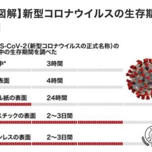 コロナウイルスは、空気中で2〜3時間で死滅する。だから自宅待機が必要