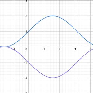 量子論の重ね合わせと確率に向かった理由と弱点