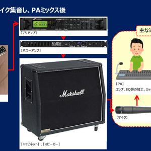 【How to 音色コピー】Tak(B'z 松本孝弘)氏のギターだけの音源ピックアップ