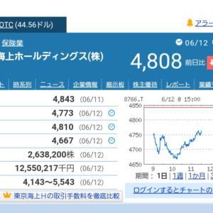 さらに暴落したら買いたい銘柄 三菱商事 東京海上HD