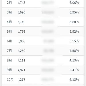クラウドバンク11ヶ月目の融資結果。安定利回りを出すコツ3つ