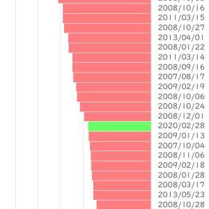東証REIT指数、1日で -5.60%