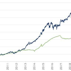 さらば、STAMグローバル株式インデックス