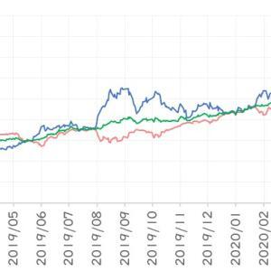 株式+債券のリスク低減効果(2020年03月)