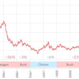 ドル円と歴代大統領