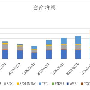 【2020年8月末】月末資産報告【5611万→7482万】【5か月連続資産増】