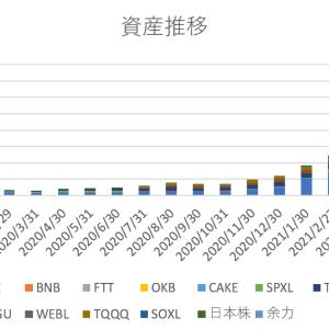【2021年5月末】月末資産報告【7億3914万→5億7793万】【過去最大損失額】