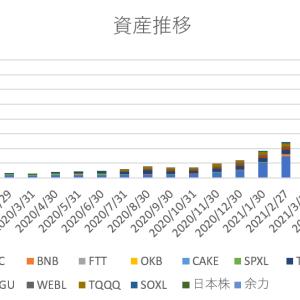 【2021年6月末】月末資産報告【5億7793万→5億2848万】
