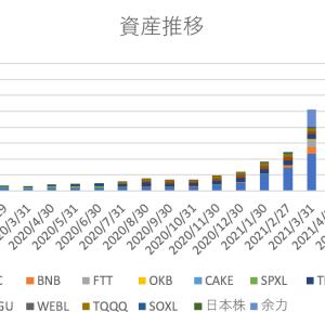 【2021年7月末】月末資産報告【5億2848万→5億6312万】