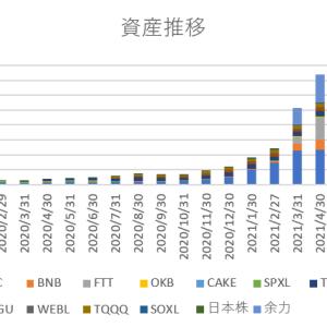 【2021年8月末】月末資産報告【5億6312万→6億6686万】
