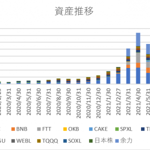【2021年9月末】月末資産報告【6億6686万→7億3987万】【月末資産ATH】