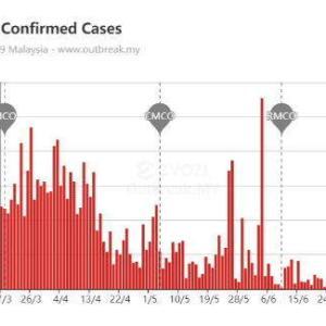 マレーシアのコロナ騒ぎは収まったのかな、それでも怖くて警戒する