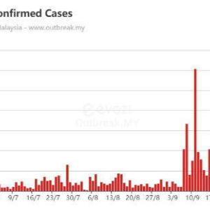 マレーシアの感染者数がヤバい、数より全国に散らばったのが怖い