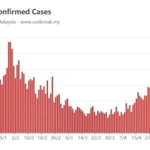 10日に一度は感染者のグラフを見て現実を直視しようかと