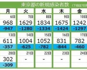 東京の感染者数はあまりにも見事な下がりっぷりだ