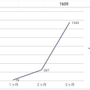 ブログ開始3ヶ月目の運営報告。初月19PVでも継続すれば成果は出ました