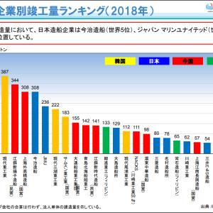 日本の造船産業を軽く紹介