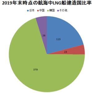 カタールのLNG船大量発注と日本の関係