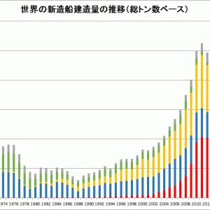 日本の造船が死んだ原因