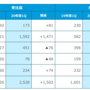 三井E&S造船、ファブレス化を目指す?