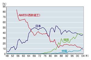 戦後日本造船産業の研究報告:第4回「続く造船ブームとオイルショック」