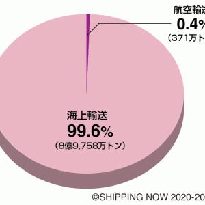 欧米諸国は商船を日中韓に依存している?