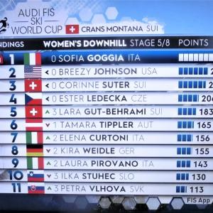 最強!イタリア女子アルペンスキーチーム