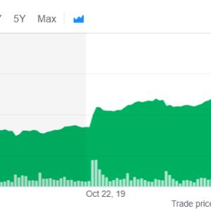 【テスラ】また目標株価上昇【そして株価も上昇】
