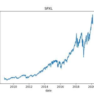 株価データをpythonでプロットしてみました