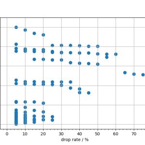 SPXLが下落してから値を戻すまでの日数