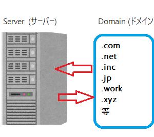 お名前.comで取得したドメインをX-Serverで使用する方法