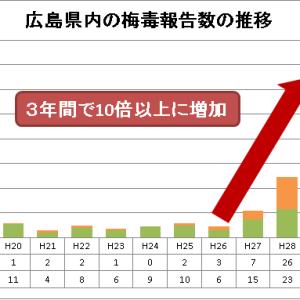 広島市流川のソープで性病にかかる可能性はある? 各地域の事情とおすすめの検査を紹介