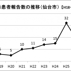 仙台市国分町のソープで性病にかかる可能性はある? 各地域の事情とおすすめの検査を紹介