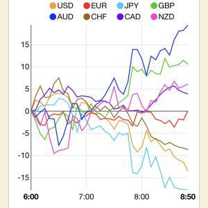 《ハイロー攻略ブログ》スマホでお小遣い~ハイローFX、通貨の強弱で攻略!7勝1敗