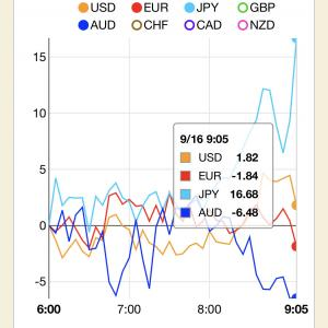 朝の5分でお小遣い★FX取引、通貨の強弱を見極めて勝つ